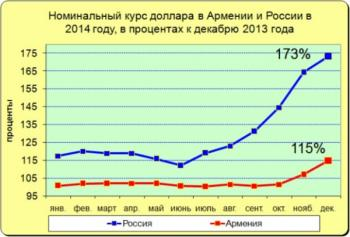 диаграмма график