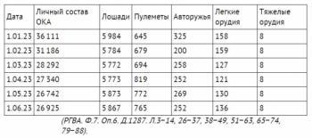 состав Отдельной Кавказской армии