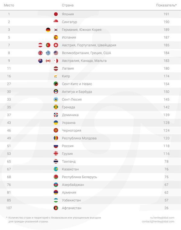 рейтинг паспортов