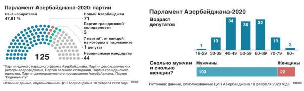 итоги выборов в парламент Азербайджана