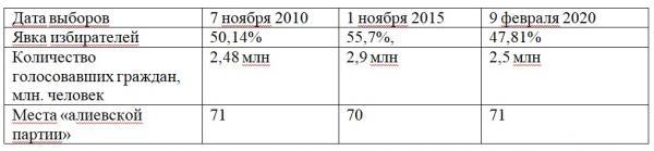 выборы в парламент Азербайджана по годам