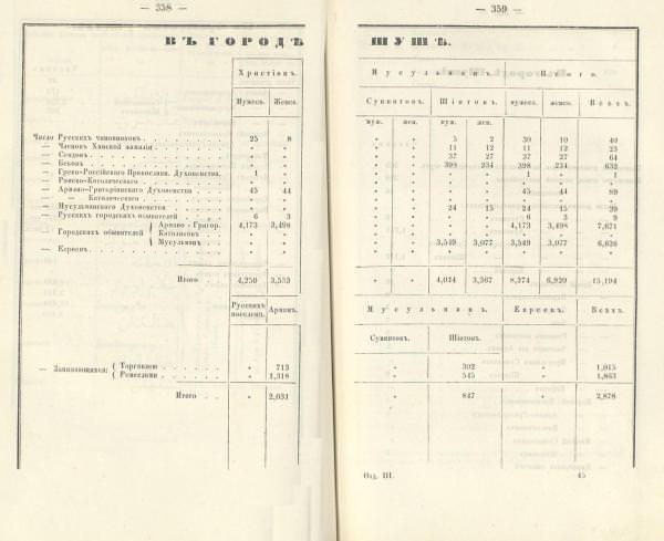 Данные о населении Шуши из «Кавказского календаря»