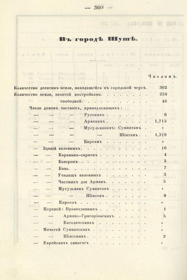 Данные о количестве домов, храмов и иных сооружений в Шуши
