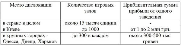 Неофициальная статистика МВД Украины по работе нелегальных игорных офлайн-заведений на 2018-2091 гг