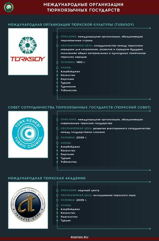 международные организации тюркоязычных государств