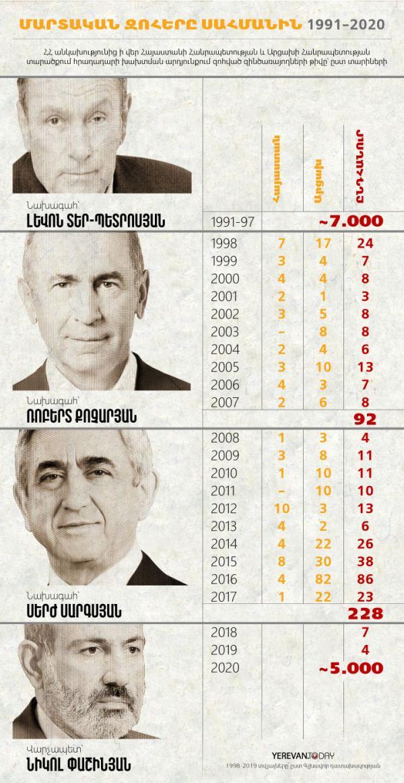 Боевые потери при 4-х руководителях Армении