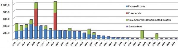 Армения график выплат госдолга