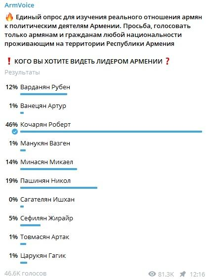 лидер Армении - опрос тг-каналов