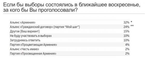 опрос РИА Новости