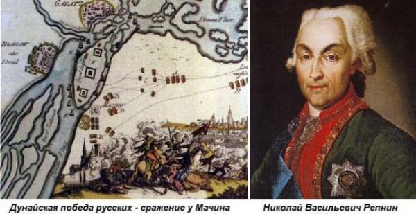 Битва при Мачине Николай Репнин